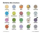 Emotions Chart (French)